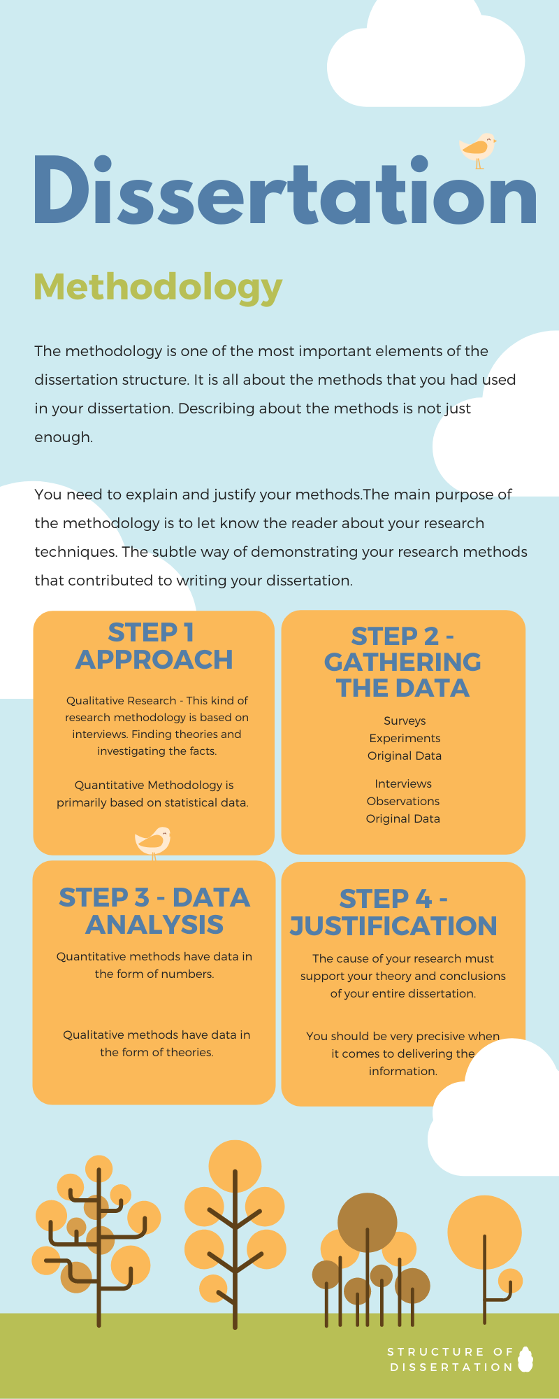 How to Write a Methodology for a Dissertation.